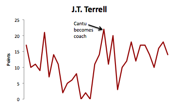 J.T. Terrell Scoring Output Game-by-Game