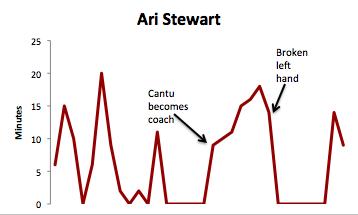 Ari Stewart