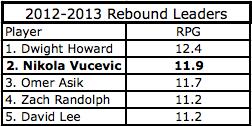 2012-2013 Rebound Leaders