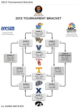 Battle 4 Atlantis Tournament Bracket